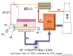 实例剖析RTO(蓄热式焚烧炉)处理涂布ysb体育投注工程