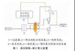沸石转轮+ysb体育投注氧化VOCs治理装置的应用
