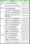 固定源ysb体育投注(含VOCs)排放限值的国标汇总