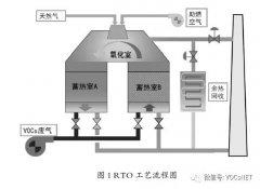 蓄热式燃烧技术处理化工行业VOCs 的安全性问